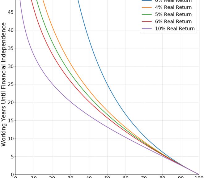How to Calculate Your Savings Rate (And Years Until FIRE)